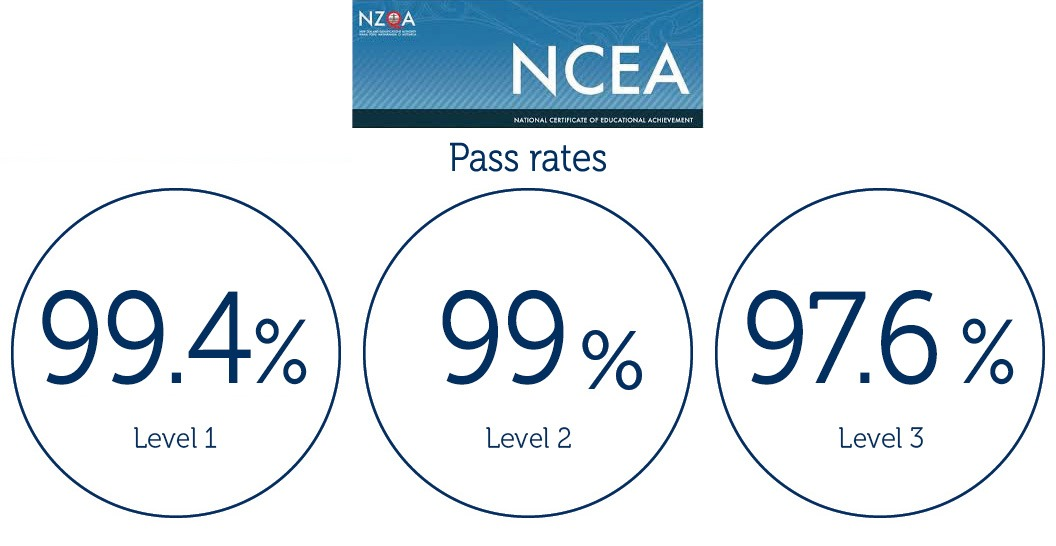 Saint Kentigern Senior College NCEA Pass Rates.jpg